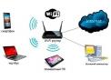 Комплект оборудования для безлимитного интернета